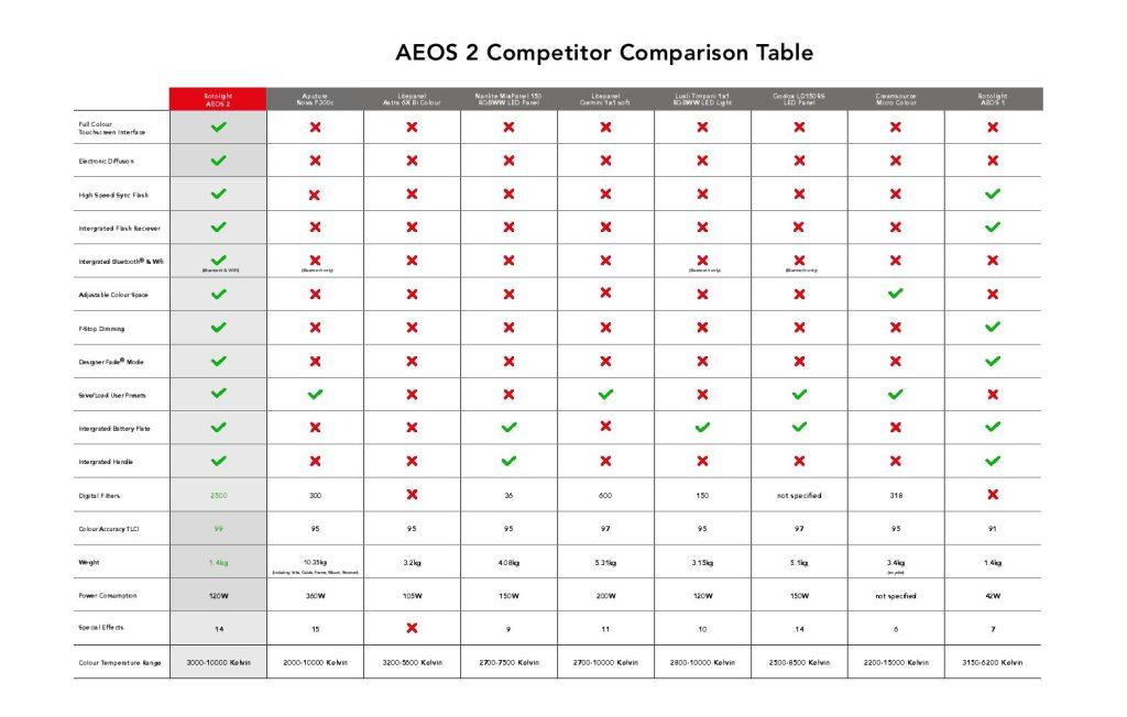 Rotolight AEOS 2 Comparison 2