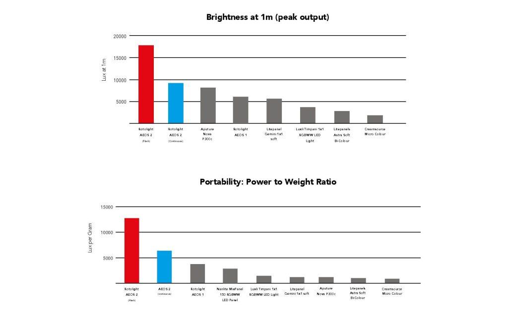 Rotolight AEOS 2 Comparison 3