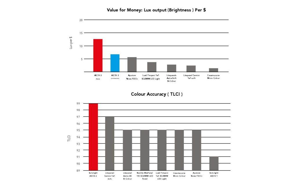 Rotolight AEOS 2 Comparison 1