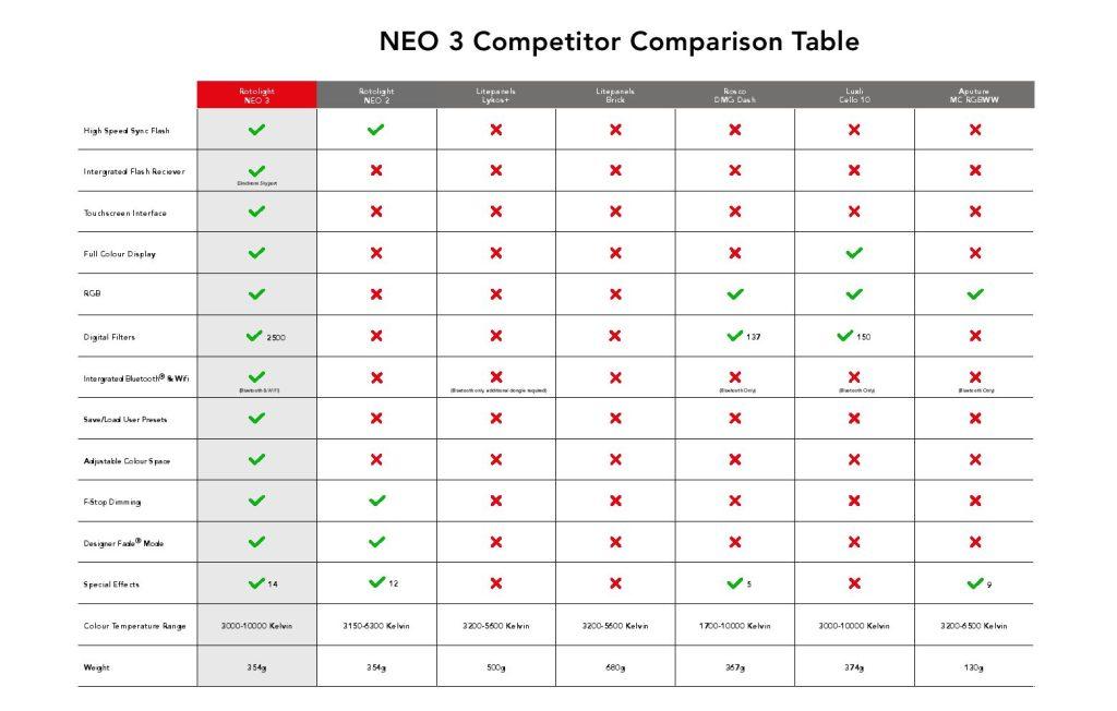 Rotolight NEO 3 Comparison 2